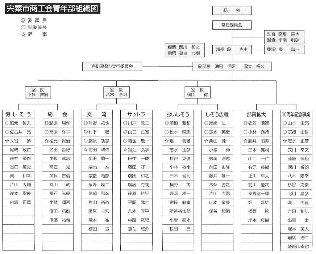 2016年度宍粟市商工会青年部組織図