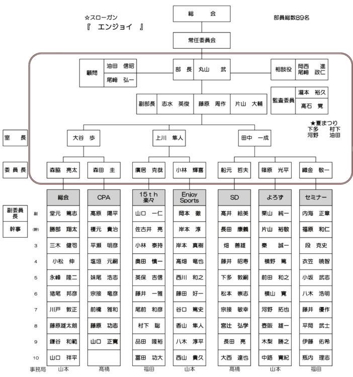 宍粟市商工会青年部2021年度組織図